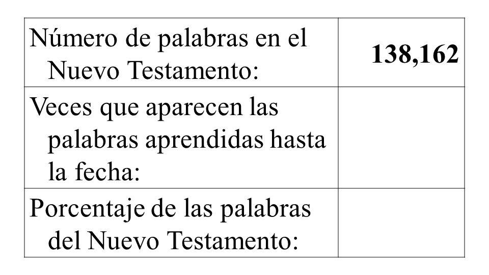 Número de palabras en el Nuevo Testamento: 138,162 Veces que aparecen las palabras aprendidas hasta la fecha: Porcentaje de las palabras del Nuevo Testamento: