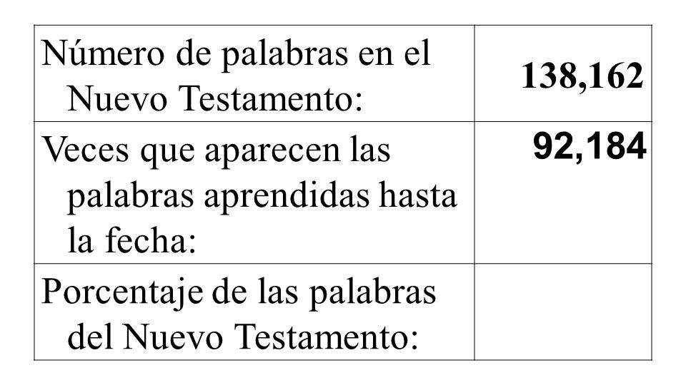 Número de palabras en el Nuevo Testamento: 138,162 Veces que aparecen las palabras aprendidas hasta la fecha: 92,184 Porcentaje de las palabras del Nuevo Testamento: