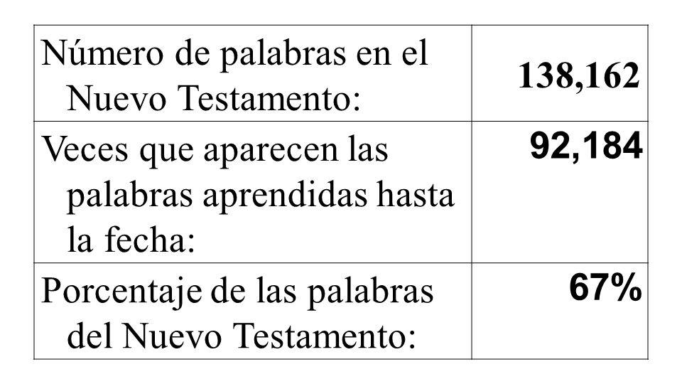 Número de palabras en el Nuevo Testamento: 138,162 Veces que aparecen las palabras aprendidas hasta la fecha: 92,184 Porcentaje de las palabras del Nuevo Testamento: 67%