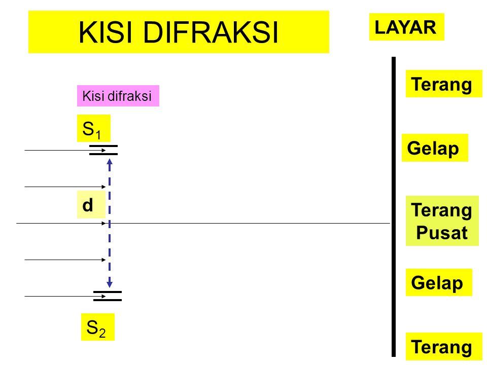 KISI DIFRAKSI d S1S1 S2S2 Kisi difraksi Terang Pusat Gelap Terang LAYAR