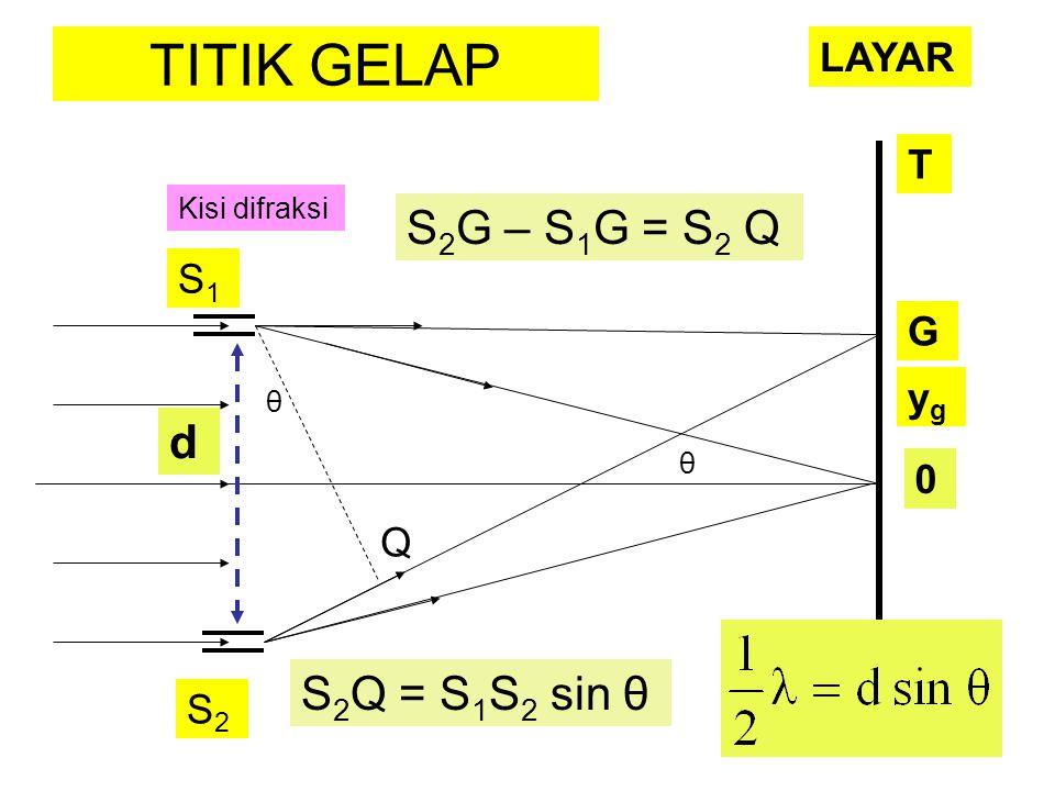 TITIK GELAP d θ θ S1S1 S2S2 Q Kisi difraksi G 0 S 2 Q = S 1 S 2 sin θ S 2 G – S 1 G = S 2 Q T LAYAR ygyg