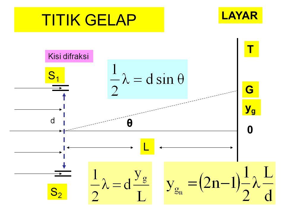 d θ S1S1 S2S2 L Kisi difraksi G 0 TITIK GELAP T LAYAR ygyg
