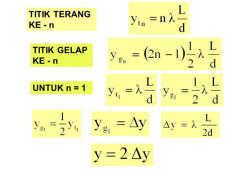TITIK TERANG KE - n TITIK GELAP KE - n UNTUK n = 1
