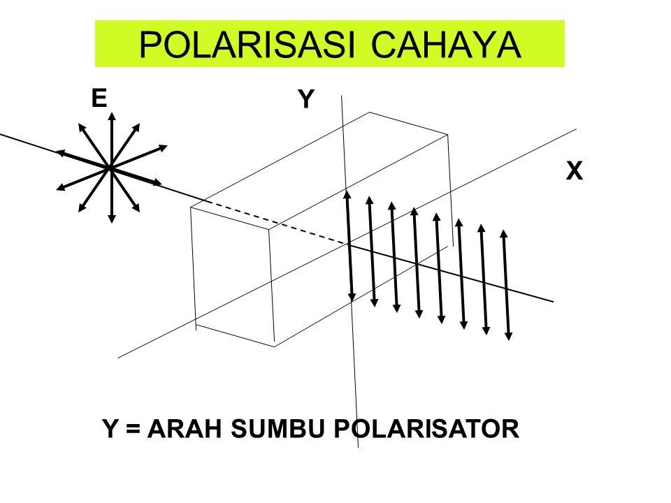 POLARISASI CAHAYA X Y E Y = ARAH SUMBU POLARISATOR