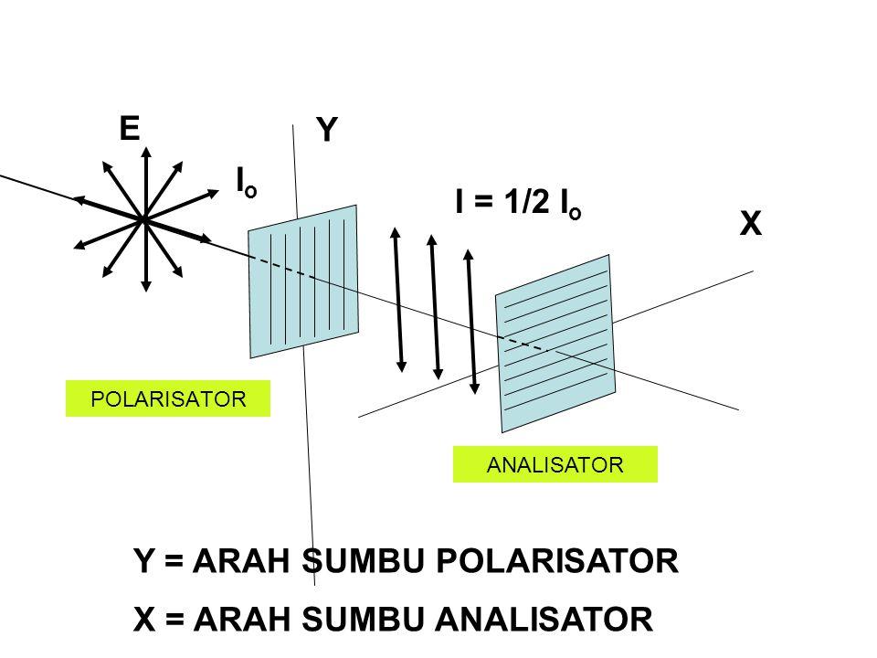 POLARISATOR X Y E Y = ARAH SUMBU POLARISATOR X = ARAH SUMBU ANALISATOR ANALISATOR IoIo I = 1/2 I o