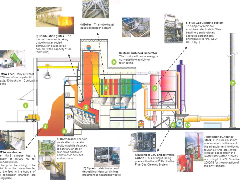 TREATMENT OF BYPRODUCTS OF WTE PLANTS  The most important process in such an incineration plant, is the flue gas cleaning system, for the chemical cleaning of the produced gaseous pollutants.