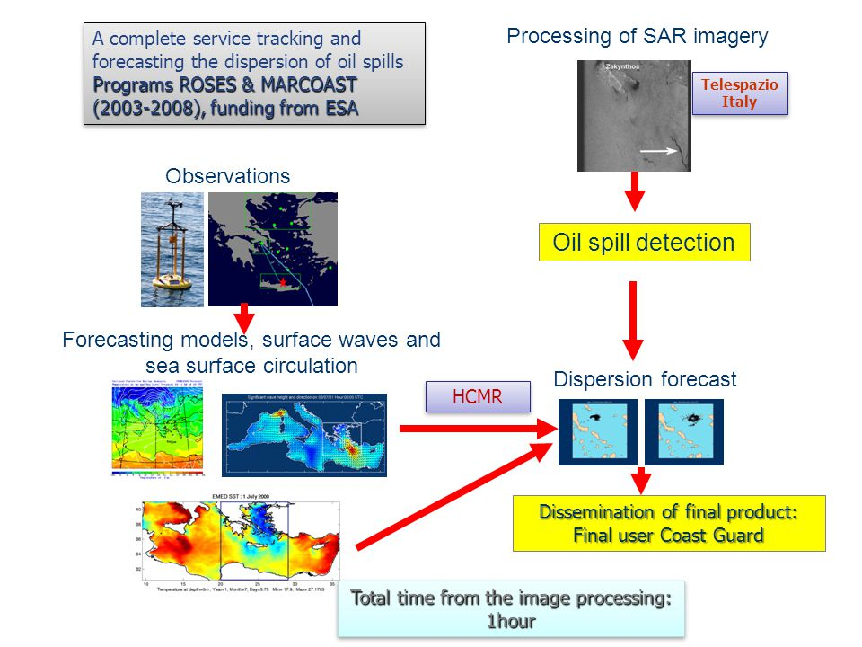 Observations Forecasting models, surface waves and sea surface circulation Processing of SAR imagery Oil spill detection Dispersion forecast Dissemination of final product: Final user Coast Guard A complete service tracking and forecasting the dispersion of oil spills Programs ROSES & MARCOAST (2003-2008), funding from ESA A complete service tracking and forecasting the dispersion of oil spills Programs ROSES & MARCOAST (2003-2008), funding from ESA Telespazio Italy Telespazio Italy HCMR Total time from the image processing: 1hour