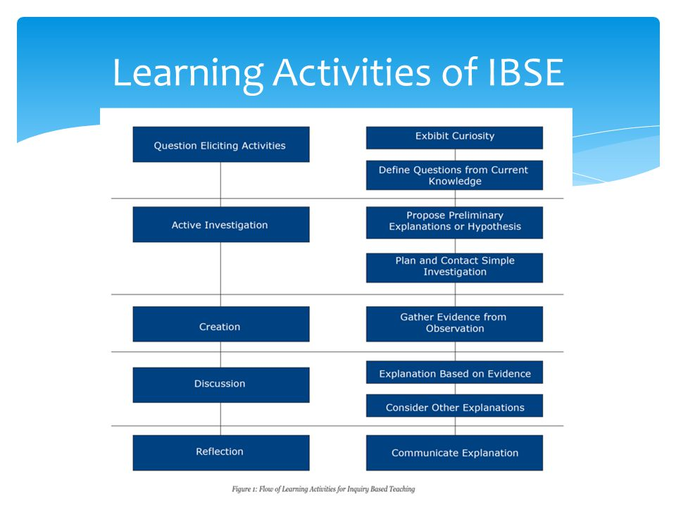 Learning Activities of IBSE