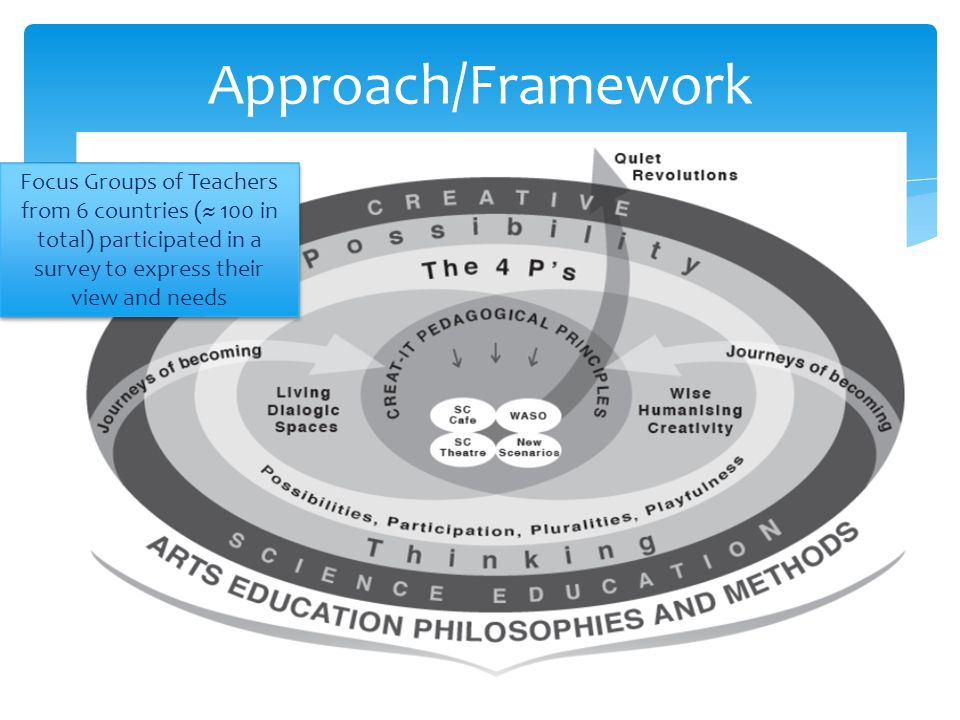 4Ps of engagement in creative science education Pluralities (πολλαπλότητες): opportunities for learners and adult professionals to experiment with many different places, activities, personal identities, and people Possibilities (δυνατότητες): opportunities for possibility thinking, transitioning from what is to what might be, in open possibility spaces Participation (συμμετοχή): opportunities for learners and adult professionals to take action, make themselves visible on their own terms, and act as agents of change Playfulness (παιχνίδισμα): opportunities for learners and adult professionals to learn, create and self-create in emotionally rich, learning environments.
