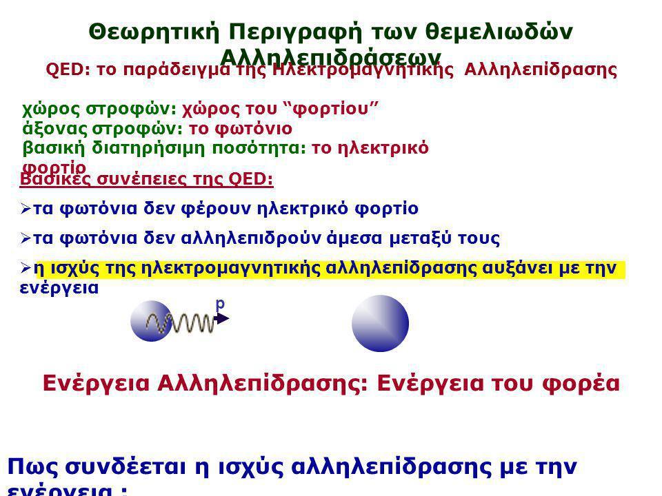 Θεωρητική Περιγραφή των θεμελιωδών Αλληλεπιδράσεων QED: το παράδειγμα της Ηλεκτρομαγνητικής Αλληλεπίδρασης χώρος στροφών: χώρος του φορτίου άξονας στροφών: το φωτόνιο βασική διατηρήσιμη ποσότητα: το ηλεκτρικό φορτίο Βασικές συνέπειες της QED:  τα φωτόνια δεν φέρουν ηλεκτρικό φορτίο  τα φωτόνια δεν αλληλεπιδρούν άμεσα μεταξύ τους  η ισχύς της ηλεκτρομαγνητικής αλληλεπίδρασης αυξάνει με την ενέργεια Ενέργεια Αλληλεπίδρασης: Ενέργεια του φορέα Πως συνδέεται η ισχύς αλληλεπίδρασης με την ενέργεια ; p