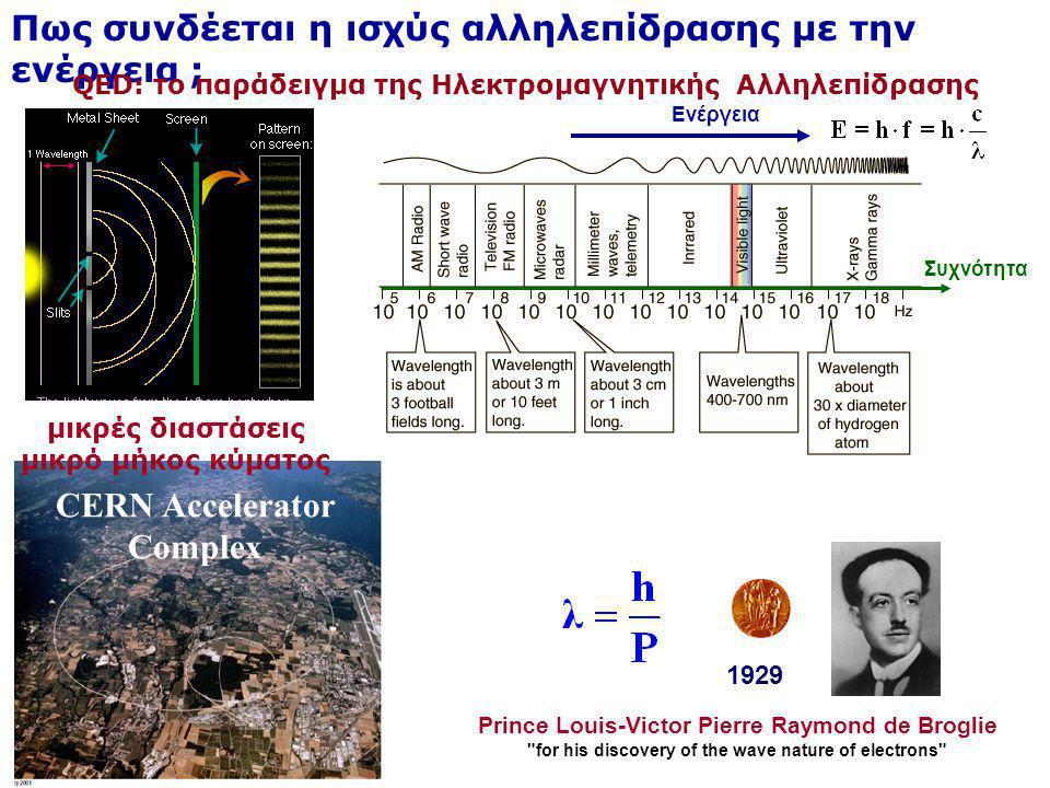 CERN Accelerator Complex Πως συνδέεται η ισχύς αλληλεπίδρασης με την ενέργεια ; QED: το παράδειγμα της Ηλεκτρομαγνητικής Αλληλεπίδρασης Ενέργεια Συχνό