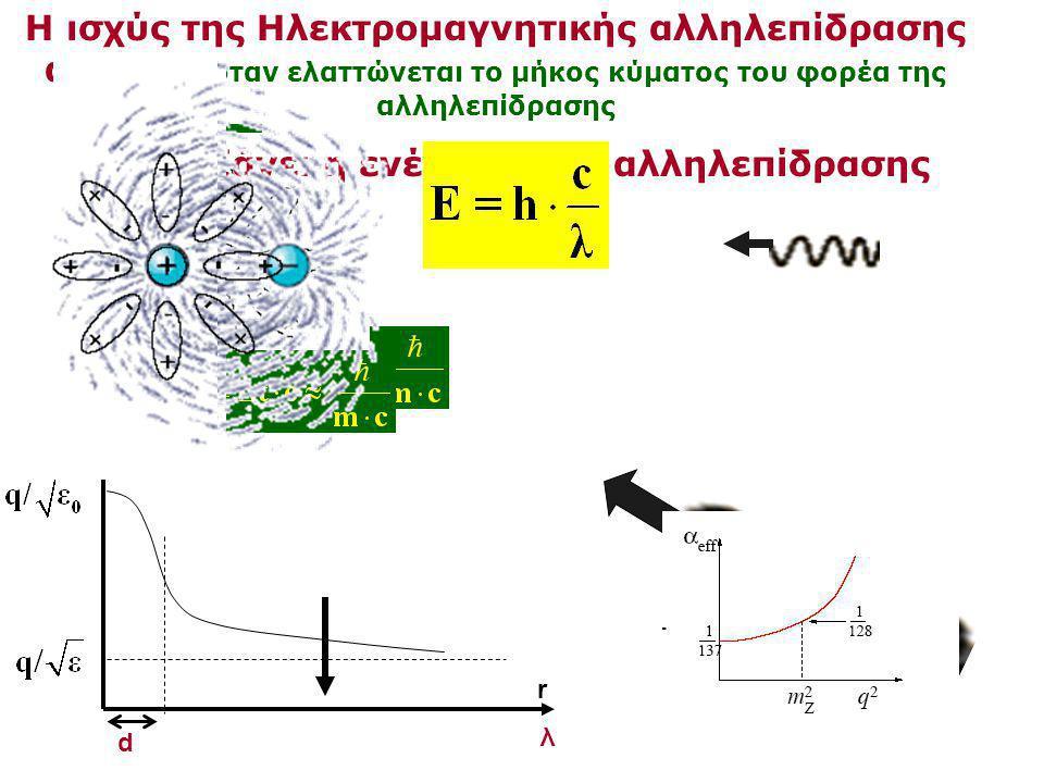d r q' λ Η ισχύς της Ηλεκτρομαγνητικής αλληλεπίδρασης αυξάνει όταν ελαττώνεται το μήκος κύματος του φορέα της αλληλεπίδρασης όταν αυξάνει η ενέργεια τ