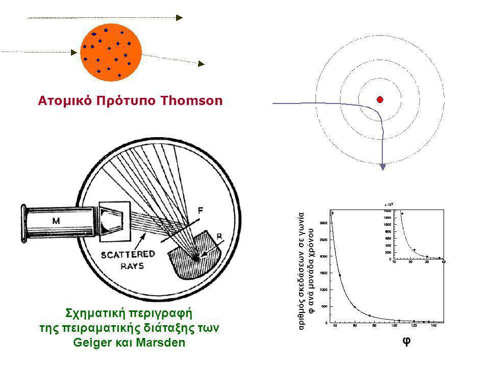 Ατομικό Πρότυπο Thomson Σχηματική περιγραφή της πειραματικής διάταξης των Geiger και Marsden αριθμός σκεδάσεων σε γωνία φ ανά μονάδα χρόνου φ
