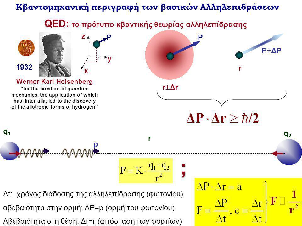 Κβαντομηχανική περιγραφή των βασικών Αλληλεπιδράσεων QED: το πρότυπο κβαντικής θεωρίας αλληλεπίδρασης q1q1 r q2q2 Werner Karl Heisenberg