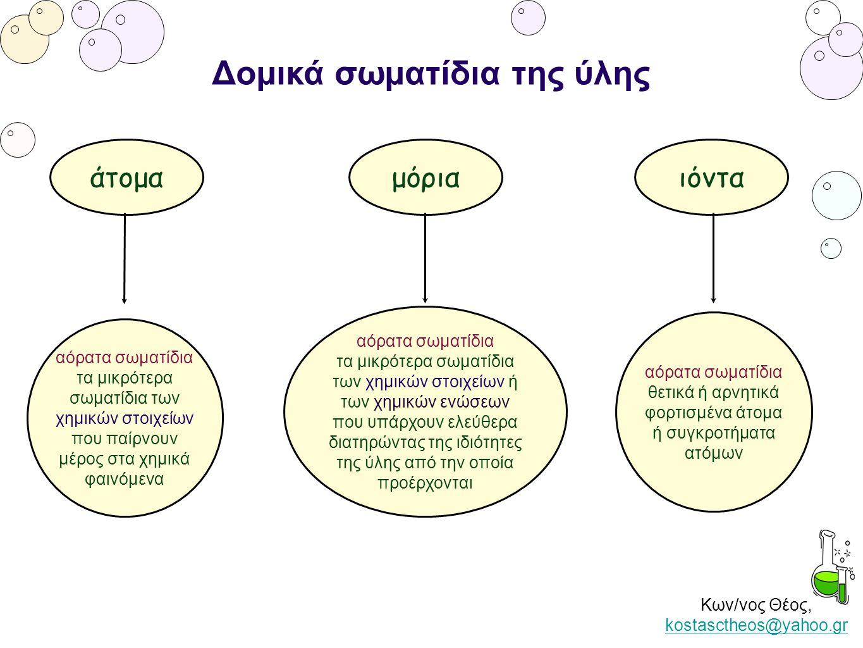 Κων/νος Θέος, kostasctheos@yahoo.gr kostasctheos@yahoo.gr Δομικά σωματίδια της ύλης άτομα αόρατα σωματίδια τα μικρότερα σωματίδια των χημικών στοιχείω