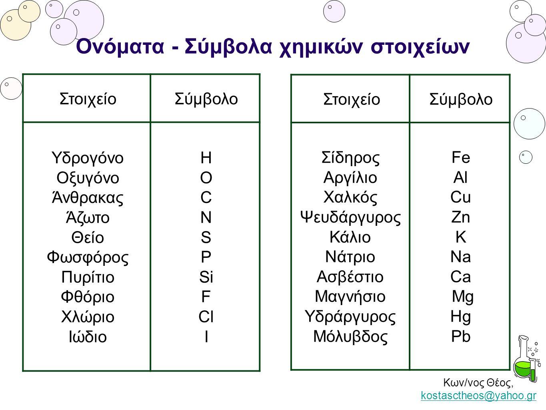 Κων/νος Θέος, kostasctheos@yahoo.gr kostasctheos@yahoo.gr Ονόματα - Σύμβολα χημικών στοιχείων ΣτοιχείοΣύμβολο Υδρογόνο Οξυγόνο Άνθρακας Άζωτο Θείο Φωσ