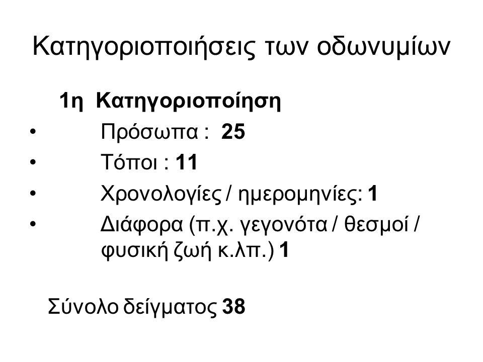 Κατηγοριοποιήσεις των οδωνυμίων 1η Κατηγοριοποίηση Πρόσωπα : 25 Τόποι : 11 Χρονολογίες / ημερομηνίες: 1 Διάφορα (π.χ. γεγονότα / θεσμοί / φυσική ζωή κ