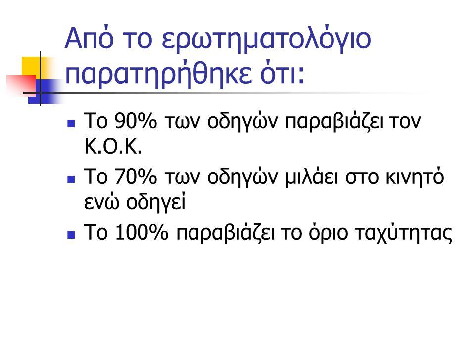 Από το ερωτηματολόγιο παρατηρήθηκε ότι: Το 90% των οδηγών παραβιάζει τον Κ.Ο.Κ. Το 70% των οδηγών μιλάει στο κινητό ενώ οδηγεί Το 100% παραβιάζει το ό