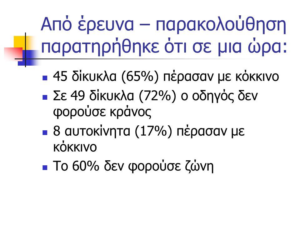 Από έρευνα – παρακολούθηση παρατηρήθηκε ότι σε μια ώρα: 45 δίκυκλα (65%) πέρασαν με κόκκινο Σε 49 δίκυκλα (72%) ο οδηγός δεν φορούσε κράνος 8 αυτοκίνητα (17%) πέρασαν με κόκκινο Το 60% δεν φορούσε ζώνη