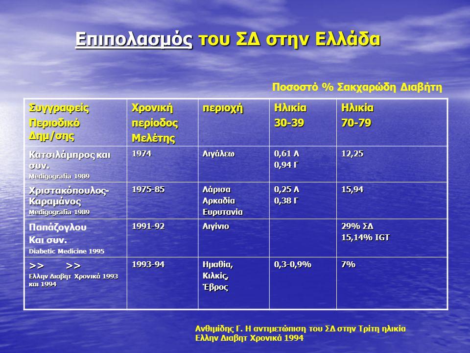 Επιπολασμός του ΣΔ στην Ελλάδα Επιπολασμός του ΣΔ στην ΕλλάδαΣυγγραφείς Περιοδικό Δημ/σης ΧρονικήπερίοδοςΜελέτηςπεριοχήΗλικία30-39Ηλικία70-79 Κατσιλάμ