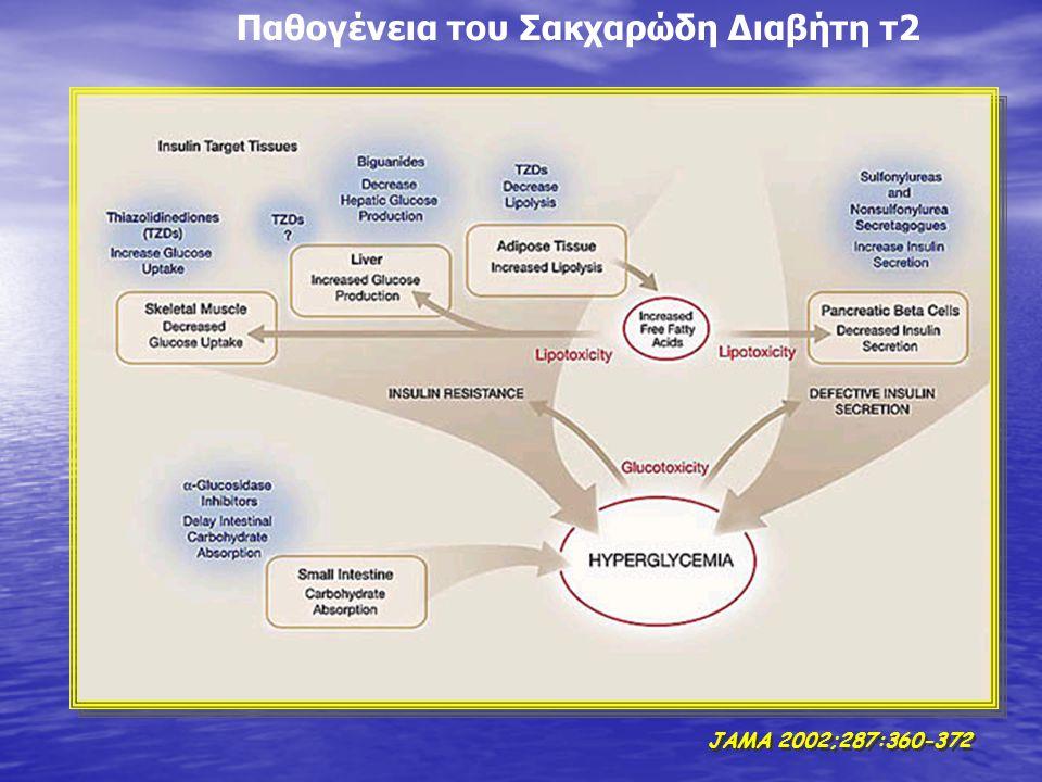 JAMA 2002;287:360-372 Παθογένεια του Σακχαρώδη Διαβήτη τ2