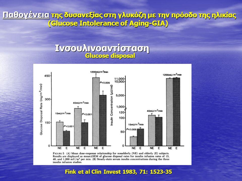 Glucose disposal Glucose disposal Fink et al Clin Invest 1983, 71: 1523-35 Fink et al Clin Invest 1983, 71: 1523-35 Ινσουλινοαντίσταση Ινσουλινοαντίστ