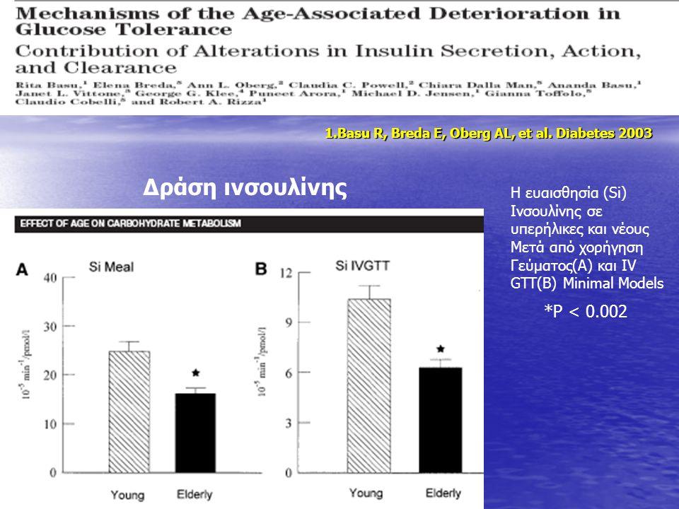 Δράση ινσουλίνης *P < 0.002 Η ευαισθησία (Si) Ινσουλίνης σε υπερήλικες και νέους Μετά από χορήγηση Γεύματος(A) και IV GTT(B) Minimal Models 1.Basu R,