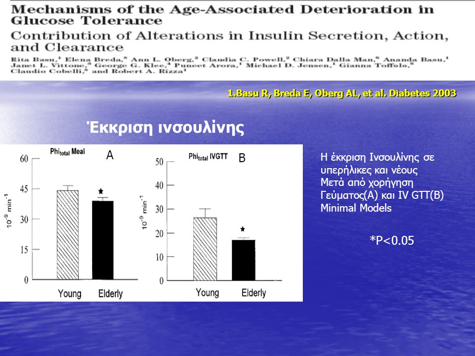 *P<0.05 Έκκριση ινσουλίνης Η έκκριση Ινσουλίνης σε υπερήλικες και νέους Μετά από χορήγηση Γεύματος(A) και IV GTT(B) Minimal Models Α Β 1.Basu R, Breda