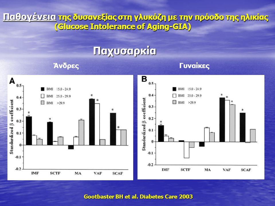 ΆνδρεςΓυναίκες Gootbaster BH et al. Diabetes Care 2003 Παχυσαρκία Παχυσαρκία Παθογένεια της δυσανεξίας στη γλυκόζη με την πρόοδο της ηλικίας (Glucose