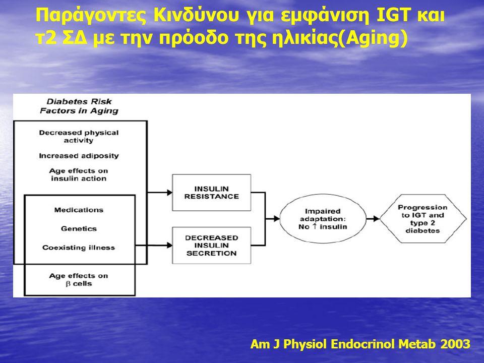 Παράγοντες Κινδύνου για εμφάνιση IGT και τ2 ΣΔ με την πρόοδο της ηλικίας(Αging) Am J Physiol Endocrinol Metab 2003