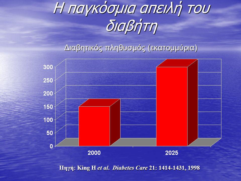 Η παγκόσμια απειλή του διαβήτη Διαβητικός πληθυσμός (εκατομμύρια) Πηγή: King H et al. Diabetes Care 21: 1414-1431, 1998