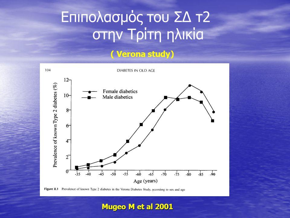Επιπολασμός του ΣΔ τ2 στην Τρίτη ηλικία ( Verona study) Mugeo M et al 2001 Mugeo M et al 2001 Verona study