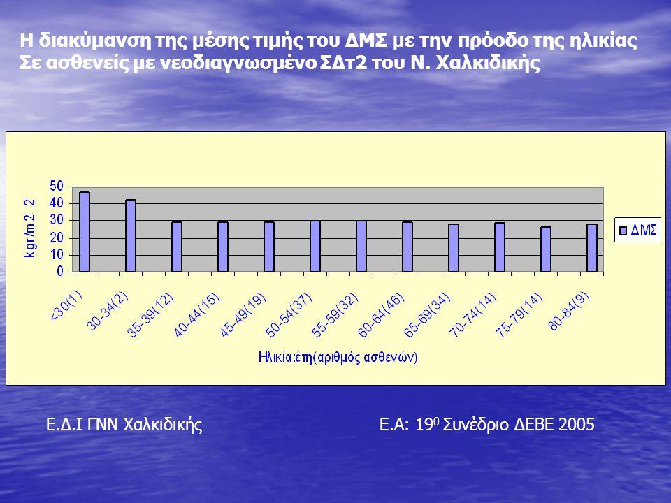 Η διακύμανση της μέσης τιμής του ΔΜΣ με την πρόοδο της ηλικίας Σε ασθενείς με νεοδιαγνωσμένο ΣΔτ2 του Ν. Χαλκιδικής Ε.Α: 19 0 Συνέδριο ΔΕΒΕ 2005Ε.Δ.Ι