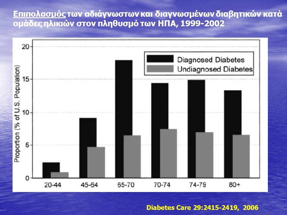 Επιπολασμός των αδιάγνωστων και διαγνωσμένων διαβητικών κατά ομάδες ηλικιών στον πληθυσμό των ΗΠΑ, 1999-2002 Diabetes Care 29:2415-2419, 2006