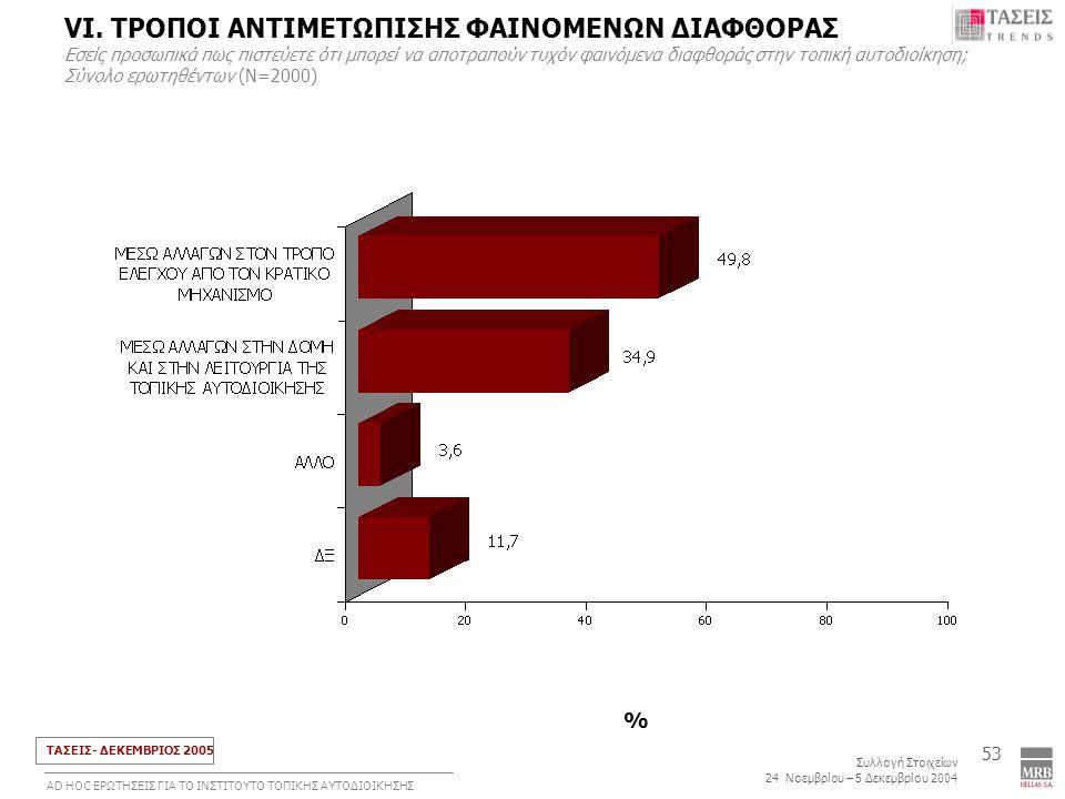 ΤΑΣΕΙΣ- ΔΕΚΕΜΒΡΙΟΣ 2005 Συλλογή Στοιχείων 24 Νοεμβρίου – 5 Δεκεμβρίου 2004 ΑD HOC ΕΡΩΤΗΣΕΙΣ ΓΙΑ ΤΟ ΙΝΣΤΙΤΟΥΤΟ ΤΟΠΙΚΗΣ ΑΥΤΟΔΙΟΙΚΗΣΗΣ 53 % VΙ.