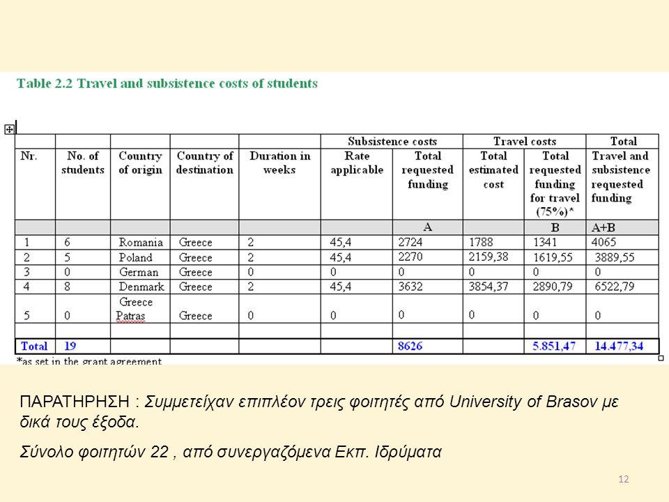 12 ΠΑΡΑΤΗΡΗΣΗ : Συμμετείχαν επιπλέον τρεις φοιτητές από University of Brasov με δικά τους έξοδα. Σύνολο φοιτητών 22, από συνεργαζόμενα Εκπ. Ιδρύματα