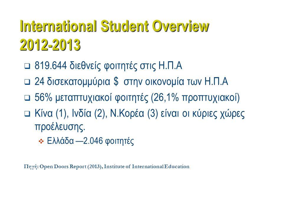 International Student Overview 2012-2013  819.644 διεθνείς φοιτητές στις Η.Π.Α  24 δισεκατομμύρια $ στην οικονομία των Η.Π.Α  56% μεταπτυχιακοί φοι