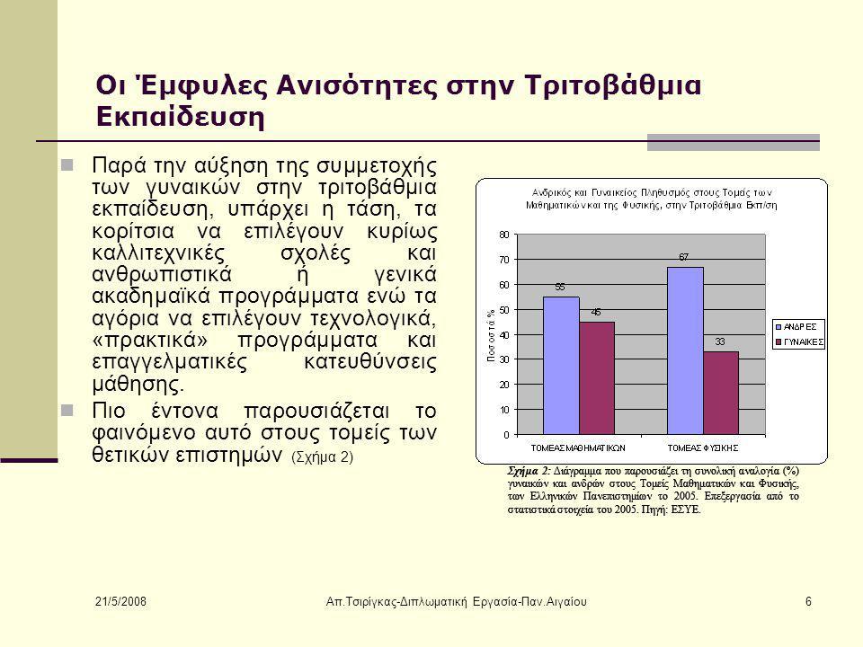 21/5/2008 Απ.Τσιρίγκας-Διπλωματική Εργασία-Παν.Αιγαίου6 Οι Έμφυλες Ανισότητες στην Τριτοβάθμια Εκπαίδευση Παρά την αύξηση της συμμετοχής των γυναικών στην τριτοβάθμια εκπαίδευση, υπάρχει η τάση, τα κορίτσια να επιλέγουν κυρίως καλλιτεχνικές σχολές και ανθρωπιστικά ή γενικά ακαδημαϊκά προγράμματα ενώ τα αγόρια να επιλέγουν τεχνολογικά, «πρακτικά» προγράμματα και επαγγελματικές κατευθύνσεις μάθησης.