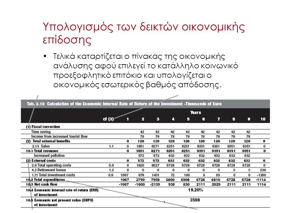 40 Υπολογισμός των δεικτών οικονομικής επίδοσης Τελικά καταρτίζεται ο πίνακας της οικονομικής ανάλυσης αφού επιλεγεί το κατάλληλο κοινωνικό προεξοφλητ