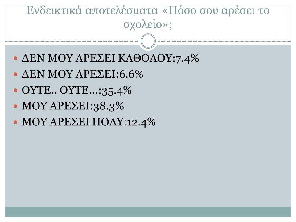 Ενδεικτικά αποτελέσματα «Πόσο σου αρέσει το σχολείο»; ΔΕΝ ΜΟΥ ΑΡΕΣΕΙ ΚΑΘΟΛΟΥ:7.4% ΔΕΝ ΜΟΥ ΑΡΕΣΕΙ:6.6% ΟΥΤΕ.. ΟΥΤΕ...:35.4% ΜΟΥ ΑΡΕΣΕΙ:38.3% ΜΟΥ ΑΡΕΣΕΙ