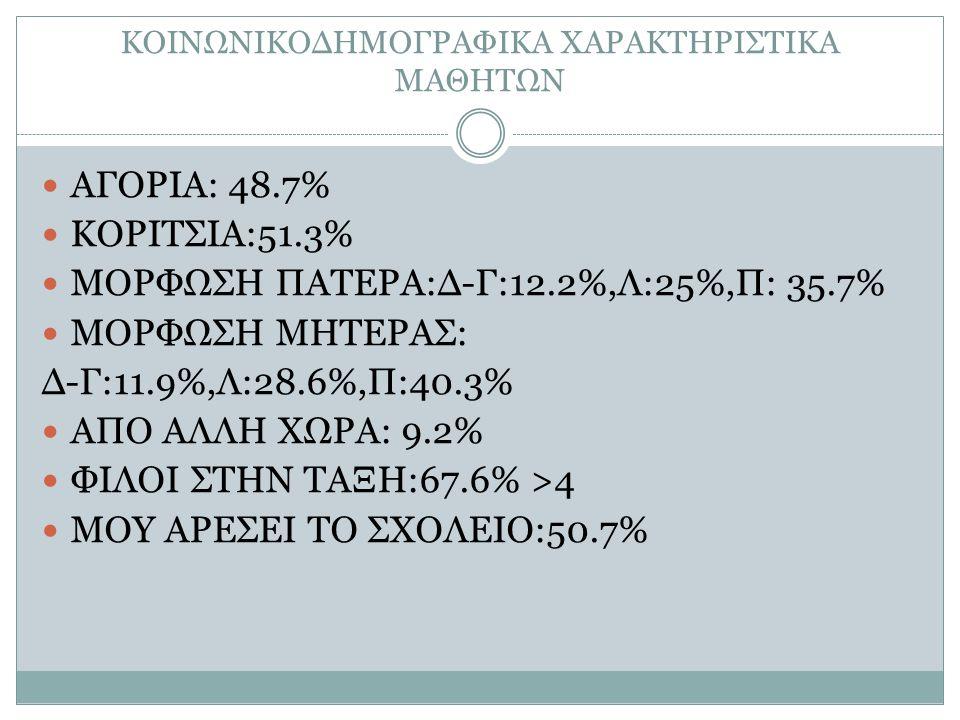 ΚΟΙΝΩΝΙΚΟΔΗΜΟΓΡΑΦΙΚΑ ΧΑΡΑΚΤΗΡΙΣΤΙΚΑ ΜΑΘΗΤΩΝ ΑΓΟΡΙΑ: 48.7% ΚΟΡΙΤΣΙΑ:51.3% ΜΟΡΦΩΣΗ ΠΑΤΕΡΑ:Δ-Γ:12.2%,Λ:25%,Π: 35.7% ΜΟΡΦΩΣΗ ΜΗΤΕΡΑΣ: Δ-Γ:11.9%,Λ:28.6%,Π: