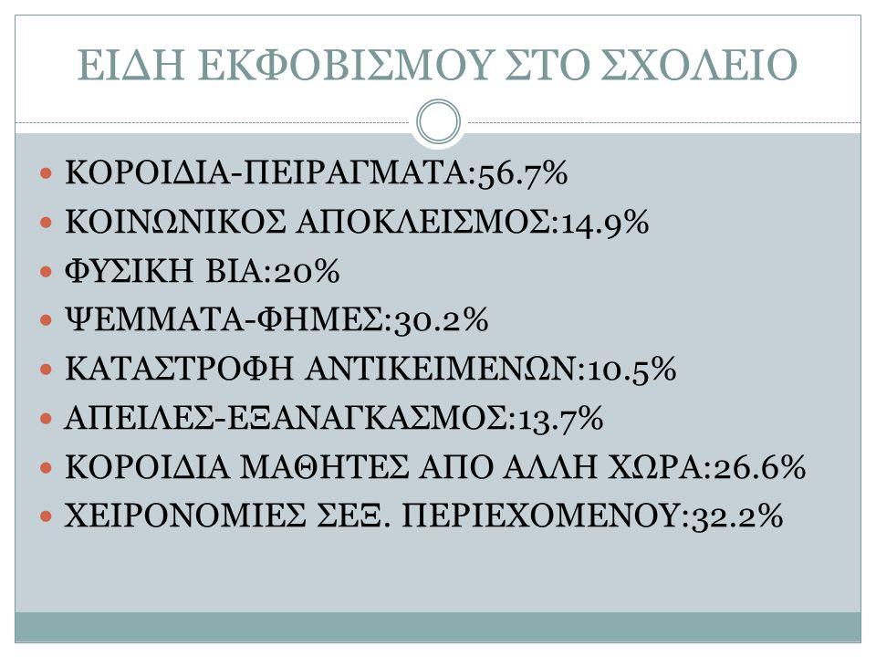 ΕΙΔΗ ΕΚΦΟΒΙΣΜΟΥ ΣΤΟ ΣΧΟΛΕΙΟ ΚΟΡΟΙΔΙΑ-ΠΕΙΡΑΓΜΑΤΑ:56.7% ΚΟΙΝΩΝΙΚΟΣ ΑΠΟΚΛΕΙΣΜΟΣ:14.9% ΦΥΣΙΚΗ ΒΙΑ:20% ΨΕΜΜΑΤΑ-ΦΗΜΕΣ:30.2% ΚΑΤΑΣΤΡΟΦΗ ΑΝΤΙΚΕΙΜΕΝΩΝ:10.5% ΑΠ