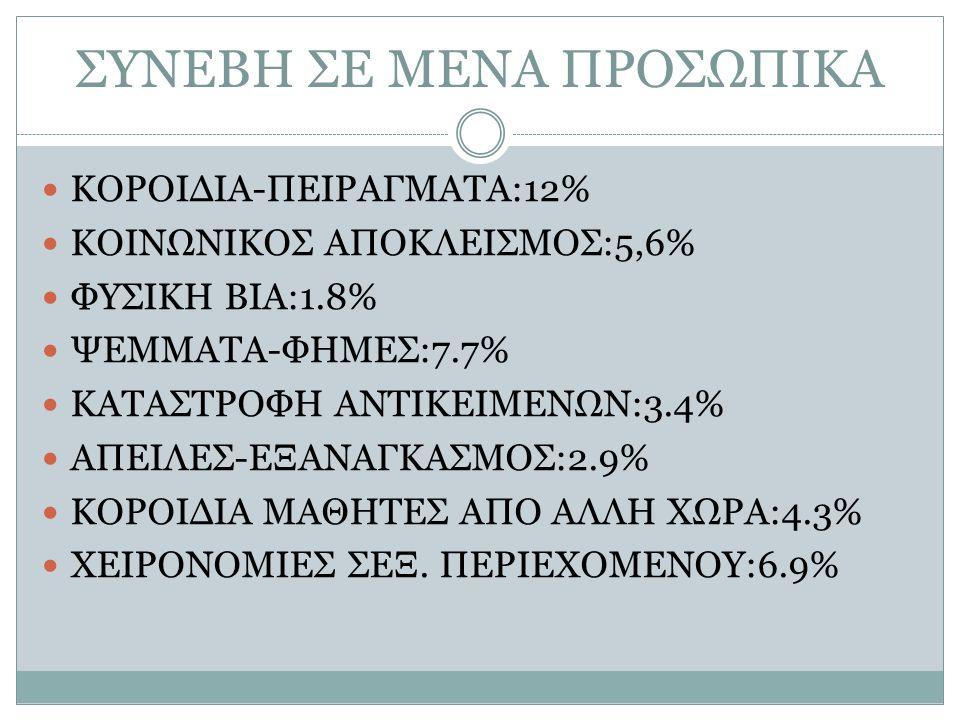 ΣΥΝΕΒΗ ΣΕ ΜΕΝΑ ΠΡΟΣΩΠΙΚΑ ΚΟΡΟΙΔΙΑ-ΠΕΙΡΑΓΜΑΤΑ:12% ΚΟΙΝΩΝΙΚΟΣ ΑΠΟΚΛΕΙΣΜΟΣ:5,6% ΦΥΣΙΚΗ ΒΙΑ:1.8% ΨΕΜΜΑΤΑ-ΦΗΜΕΣ:7.7% ΚΑΤΑΣΤΡΟΦΗ ΑΝΤΙΚΕΙΜΕΝΩΝ:3.4% ΑΠΕΙΛΕΣ-Ε