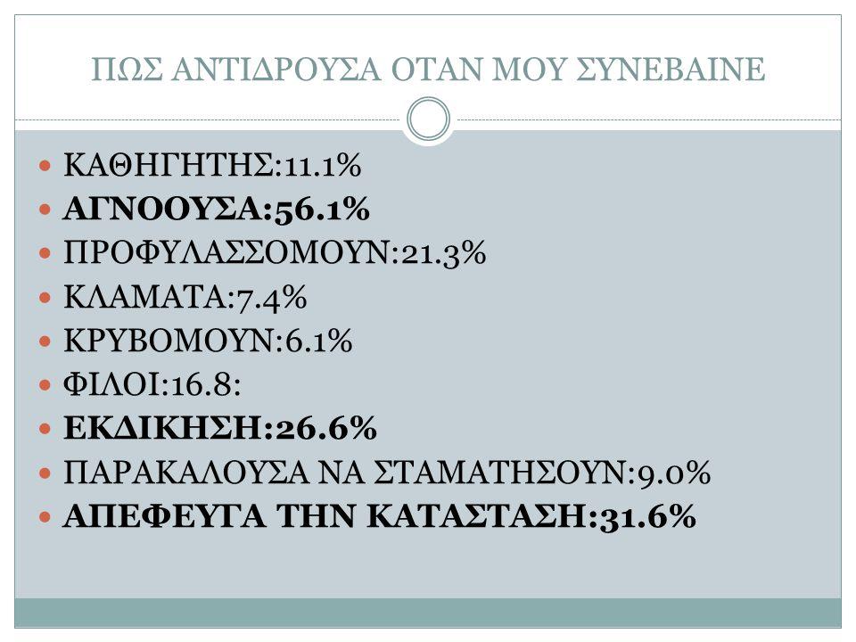 ΠΩΣ ΑΝΤΙΔΡΟΥΣΑ ΟΤΑΝ ΜΟΥ ΣΥΝΕΒΑΙΝΕ ΚΑΘΗΓΗΤΗΣ:11.1% ΑΓΝΟΟΥΣΑ:56.1% ΠΡΟΦΥΛΑΣΣΟΜΟΥΝ:21.3% ΚΛΑΜΑΤΑ:7.4% ΚΡΥΒΟΜΟΥΝ:6.1% ΦΙΛΟΙ:16.8: ΕΚΔΙΚΗΣΗ:26.6% ΠΑΡΑΚΑΛΟΥ