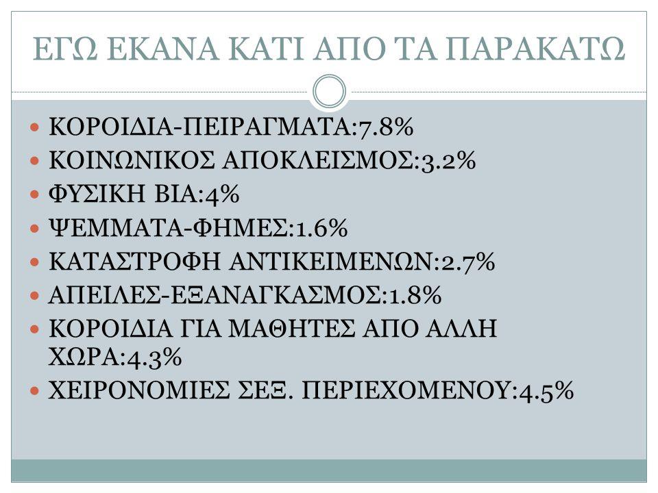 ΕΓΩ ΕΚΑΝΑ ΚΑΤΙ ΑΠΟ ΤΑ ΠΑΡΑΚΑΤΩ ΚΟΡΟΙΔΙΑ-ΠΕΙΡΑΓΜΑΤΑ:7.8% ΚΟΙΝΩΝΙΚΟΣ ΑΠΟΚΛΕΙΣΜΟΣ:3.2% ΦΥΣΙΚΗ ΒΙΑ:4% ΨΕΜΜΑΤΑ-ΦΗΜΕΣ:1.6% ΚΑΤΑΣΤΡΟΦΗ ΑΝΤΙΚΕΙΜΕΝΩΝ:2.7% ΑΠΕΙ
