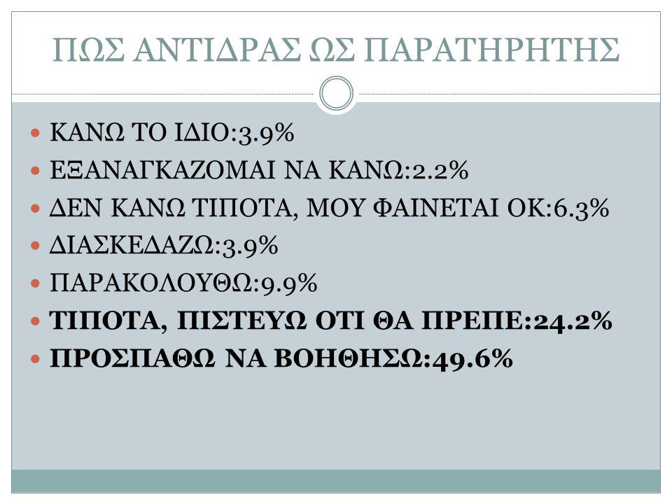 ΠΩΣ ΑΝΤΙΔΡΑΣ ΩΣ ΠΑΡΑΤΗΡΗΤΗΣ ΚΑΝΩ ΤΟ ΙΔΙΟ:3.9% ΕΞΑΝΑΓΚΑΖΟΜΑΙ ΝΑ ΚΑΝΩ:2.2% ΔΕΝ ΚΑΝΩ ΤΙΠΟΤΑ, ΜΟΥ ΦΑΙΝΕΤΑΙ ΟΚ:6.3% ΔΙΑΣΚΕΔΑΖΩ:3.9% ΠΑΡΑΚΟΛΟΥΘΩ:9.9% ΤΙΠΟΤΑ