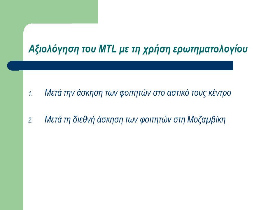 Αξιολόγηση του MTL με τη χρήση ερωτηματολογίου 1. Μετά την άσκηση των φοιτητών στο αστικό τους κέντρο 2. Μετά τη διεθνή άσκηση των φοιτητών στη Μοζαμβ