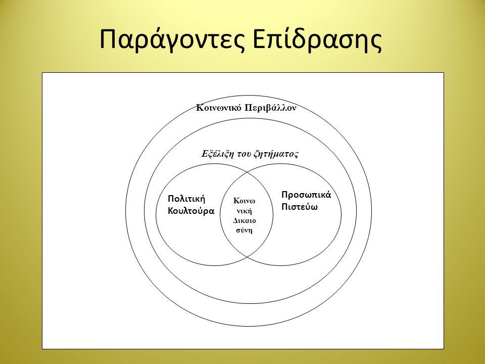 Παράγοντες Επίδρασης Κοινωνικό Περιβάλλον Εξέλιξη του ζητήματος Κοινω νική Δικαιο σύνη Πολιτική Κουλτούρα Προσωπικά Πιστεύω