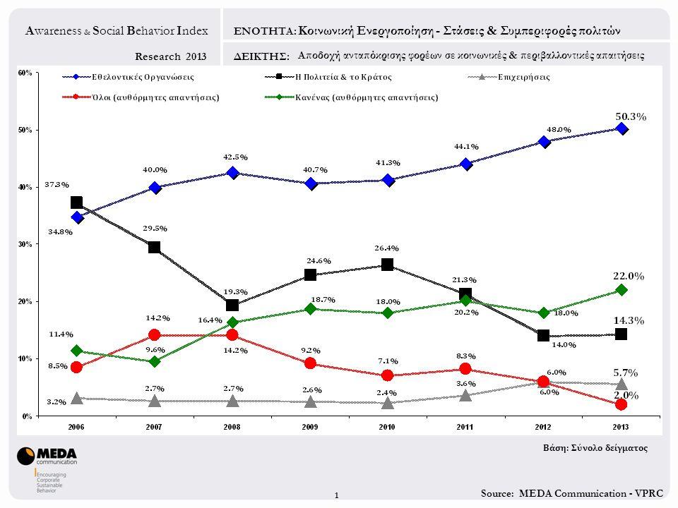 Source: MEDA Communication - VPRC Research 2013 Awareness & Social Behavior Index ΕΝΟΤΗΤΑ: ΔΕΙΚΤΗΣ: Επιδείνωση κοινωνικών τομέων Σημαντικότητα κοινωνικών τομέων Ναρκωτικά - Αλκοολισμός Πολιτισμός – Ελεύθερος χρόνος Ισότητα δύο φύλων Πρόσφυγες / Μετανάστες Περιβάλλον Αναπηρία - Ασθένειες Ανθρώπινα δικαιώματα Καταστάσεις εκτάκτων αναγκών Δικαιώματα καταναλωτών Φτώχεια – Κοινωνικός αποκλεισμός Προστασία παιδικής ηλικίας Παιδεία/Εκπαίδευση/Κατάρτιση Τρίτη Ηλικία Προστασία ζώων Κοινωνική Ενεργοποίηση - Στάσεις & Συμπεριφορές πολιτών 2 Σχέση Σημαντικότητας & Επιδείνωσης κοινωνικών τομέων