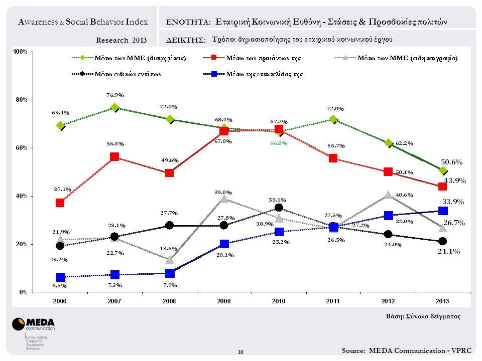 Source: MEDA Communication - VPRC Research 2013 Awareness & Social Behavior Index ΕΝΟΤΗΤΑ: ΔΕΙΚΤΗΣ: 10 Εταιρική Κοινωνική Ευθύνη - Στάσεις & Προσδοκίε